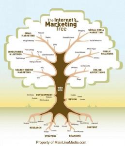 Схема описание интернет-маркетинга